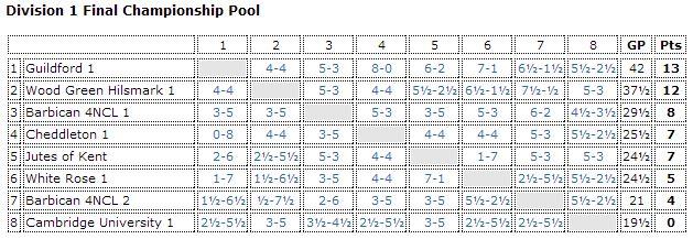 Div 1 Championship pool