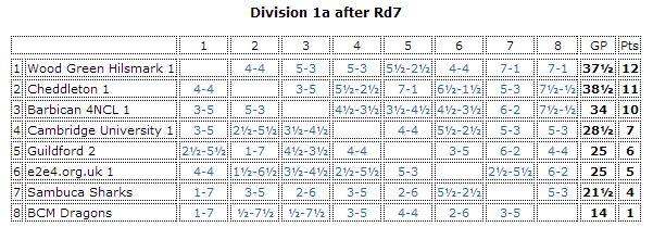 Div 1a after rd7