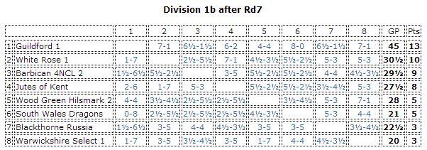 Div 1b after rd7
